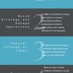 5 REASONS WHY YOUR BUSINESS NEEDS AN OBM